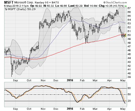 050616-msft-stock