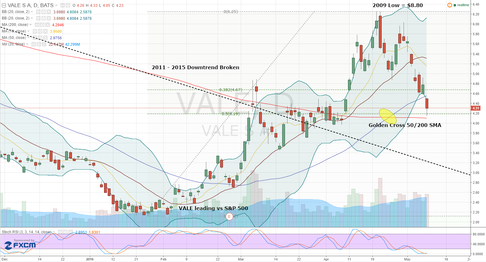 A Look At The Chart 050916 Vale Stock 001