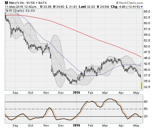 051116-m-stock
