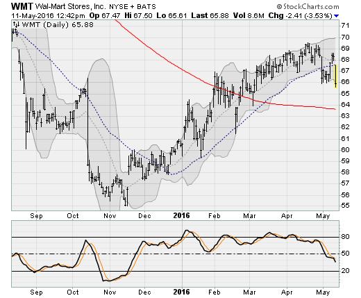 051116-wmt-stock