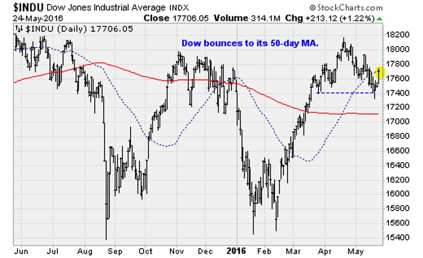 052416-Dow-Jones