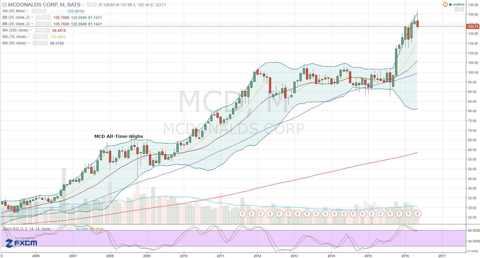 052616-mcd-stock-chart