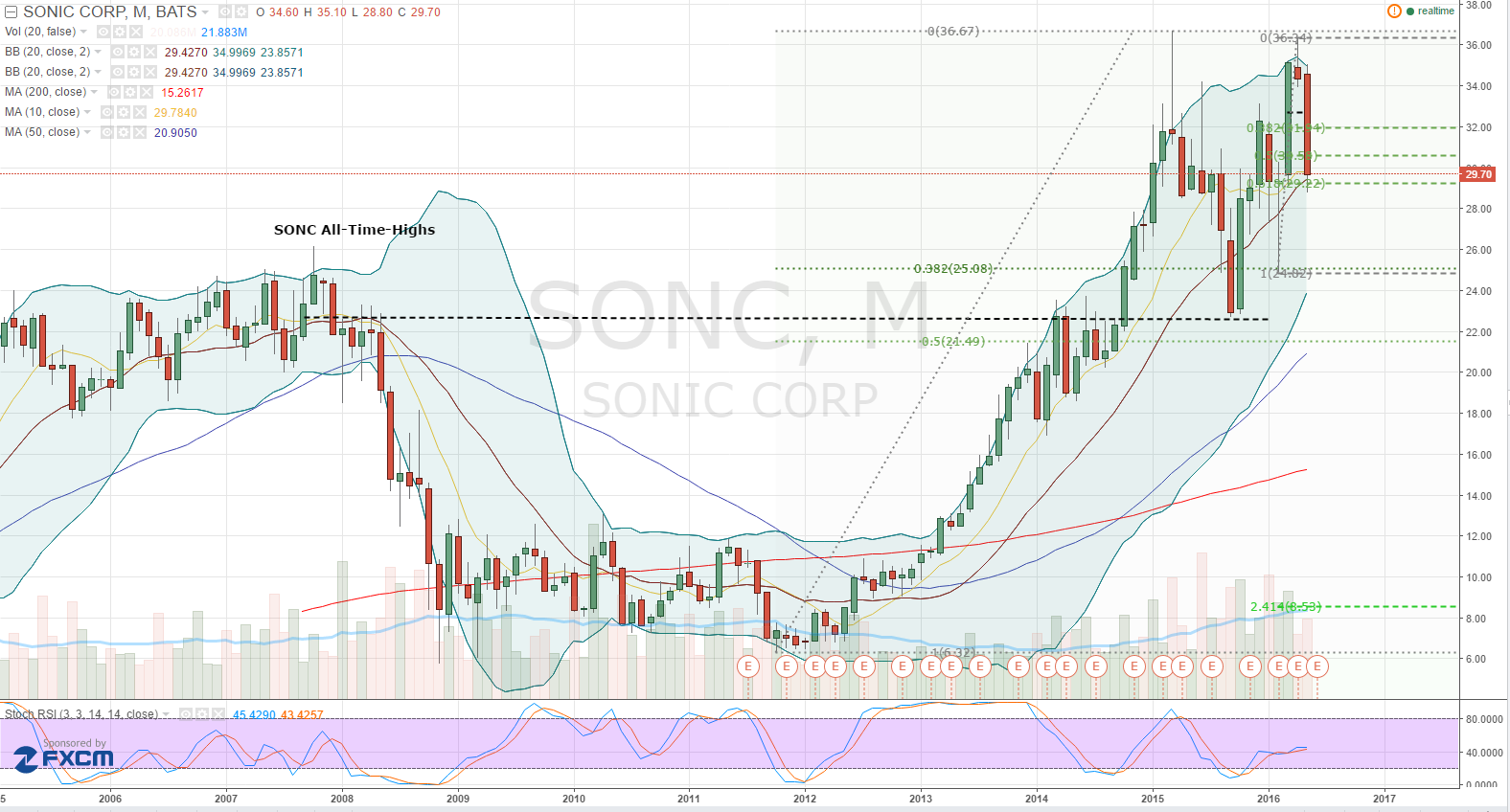 052616-sonc-stock-chart