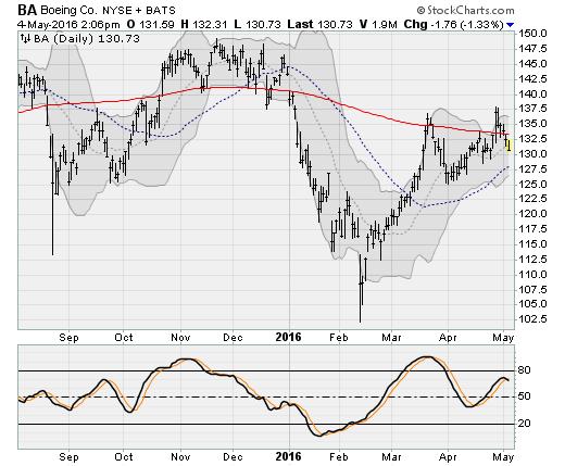 05416-ba-stock