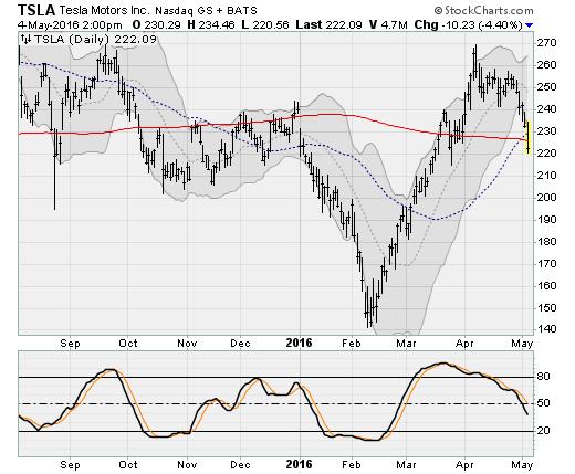 05416-tsla-stock