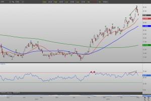 Gdx stock options