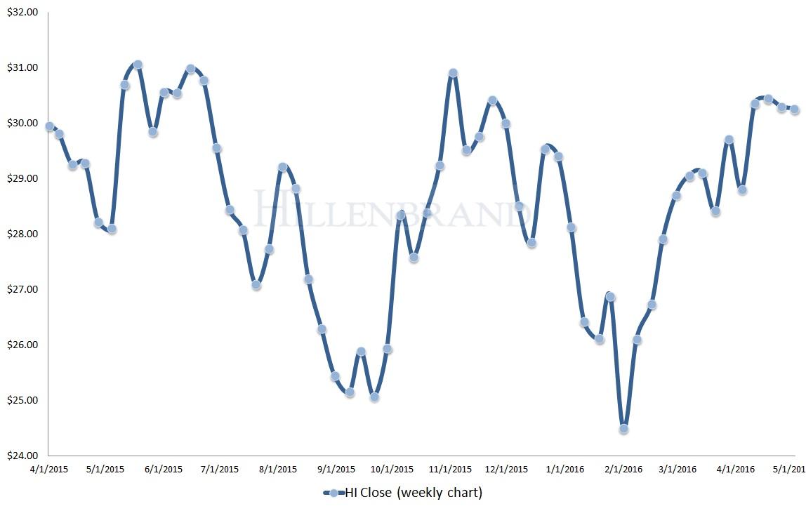 Memorial Services Stocks to Buy: Hillenbrand, Inc. (HI)