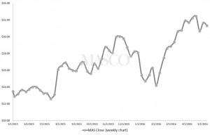 Home Improvement Stocks to Buy: Masco Corp (MAS)
