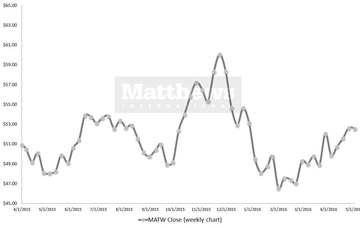 Stocks that can rest in peace in your portfolio hi matw for Matthews international corp
