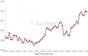 SIX stock, theme parks