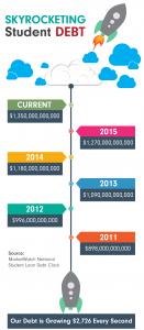 Student Debt Infographic v2