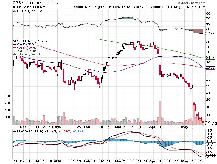 Gps stock options