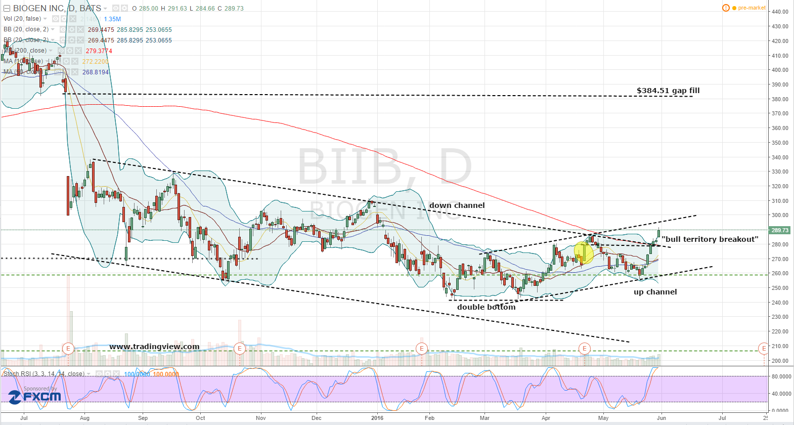 Biib stock options