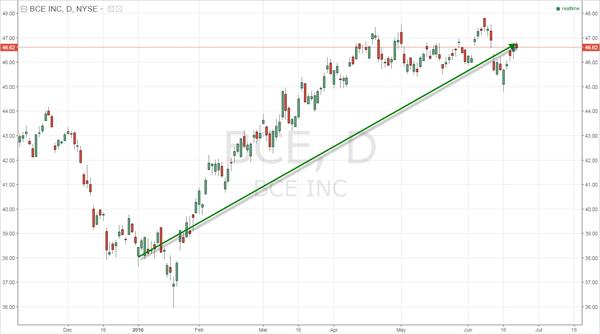Fig. 3 -- Daily Chart of BCE Inc. (BCE)