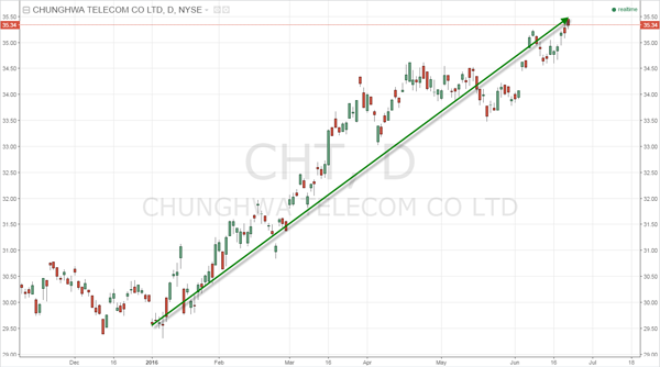 Fig. 4 -- Daily Chart of Chunghwa Telecom (CHT)
