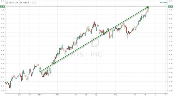 Fig. 2 -- Daily Chart of AT&T (T)