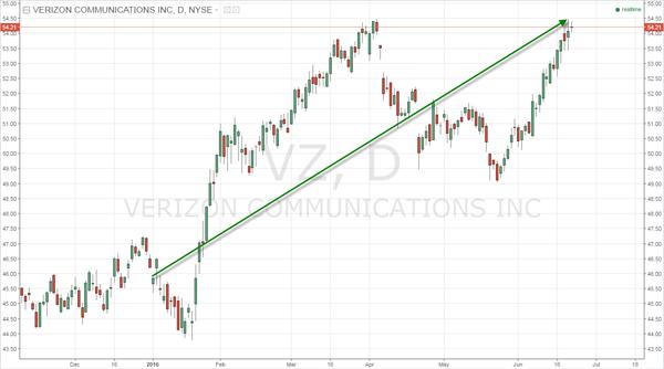 Fig. 1 -- Daily Chart of Verizon Communications (VZ)