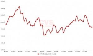 CVS stock