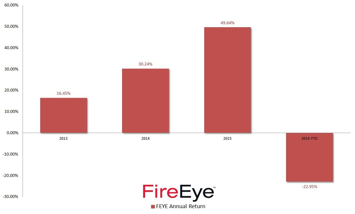 FEYE Stock: FireEye Is Better off NOT Taking Lowball Offer