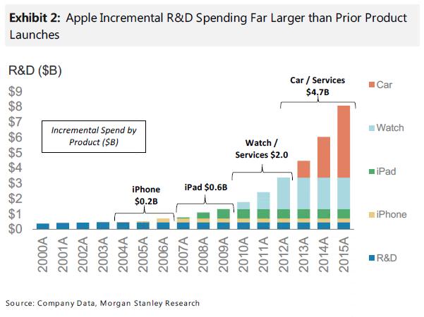 Apple Stock 400 Billion Reasons To Bet On Aapl