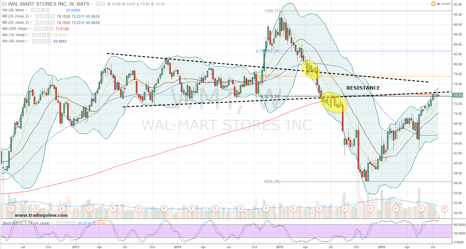 walmart stock market paper This white paper provides a history of walmart's distribution center network in the   the world's most successful companies strategically distribute goods to market   it was a painstaking effort to review 42 years of walmart's public financial.