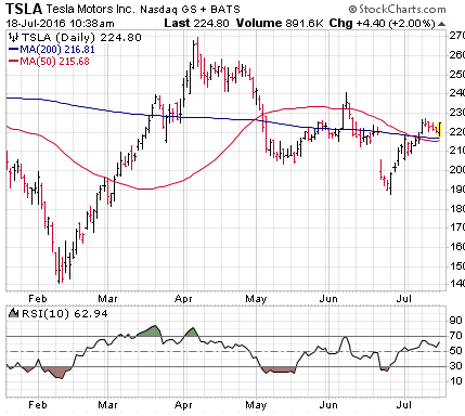 3 big stock charts for monday tesla motors inc nasdaq for Tesla motors stock price