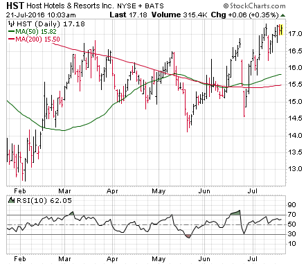 3 Big Stock Charts for Thursday: Host Hotels and Resorts Inc (HST), Time Inc (TIME) and Live Nation Entertainment, Inc. (LYV)
