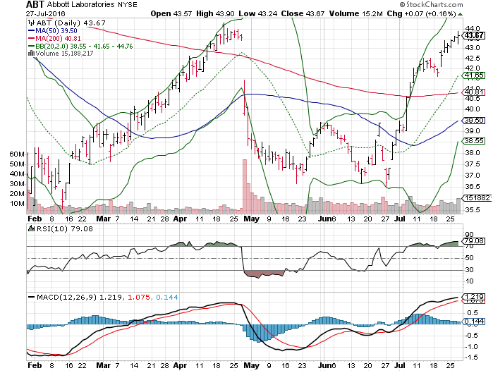 3 Big Stock Charts For Thursday Bank Of America Corp BAC