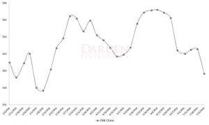 DRI, restaurant stocks