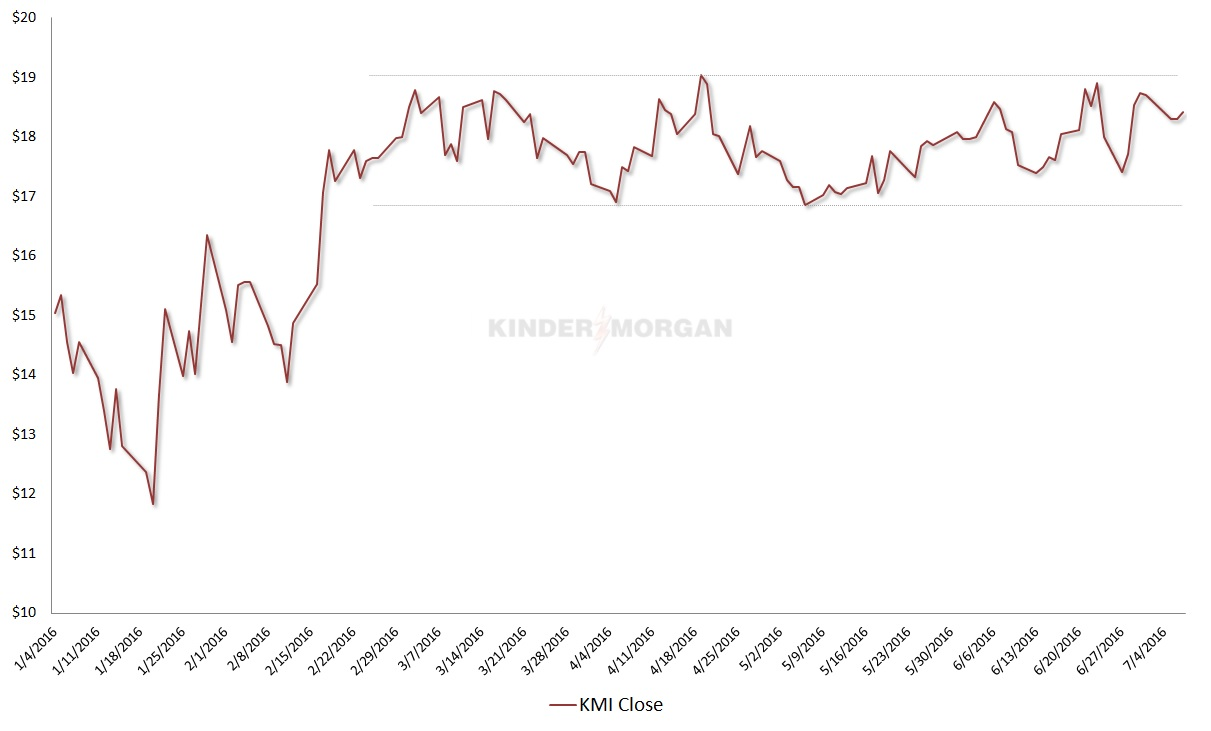 Kinder Morgan Stock Quote Kmi Management Gives Kinder Morgan Stock A Chance To Thrive