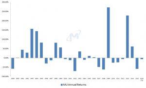Micron stock, MU stock