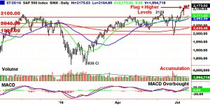 S&P 500 Tight Flag lead to new highs