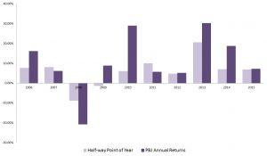 Restaurant stocks, recession