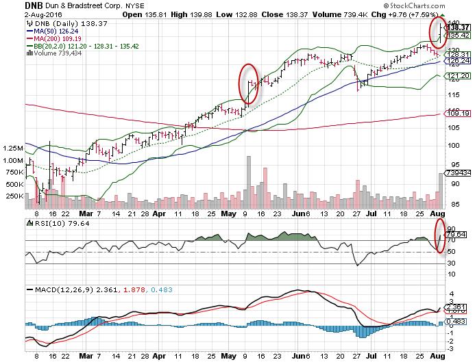 3 Big Stock Charts for Wednesday: Regeneron Pharmaceuticals Inc (REGN), Biogen Inc (BIIB) and Dun & Bradstreet Corp (DNB)