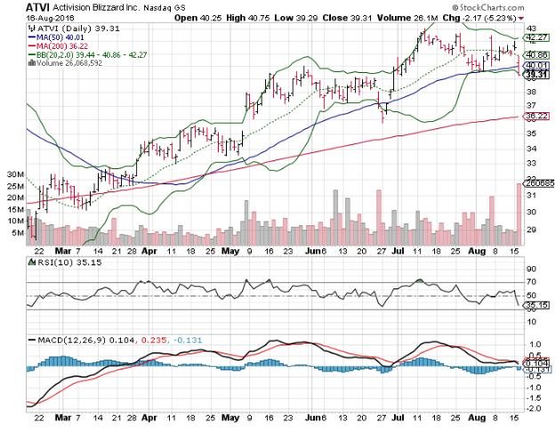 3 Big Stock Charts: Facebook Inc (FB), Activision Blizzard