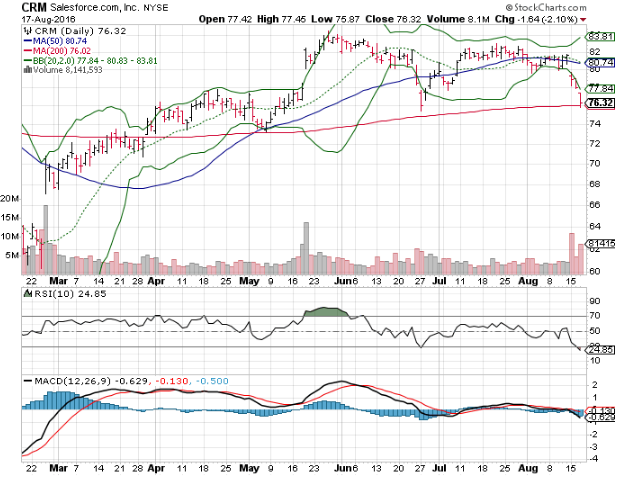 Fiserv Inc (FISV), Salesforce.com, Inc. (CRM) and Baker Hughes Incorporated (BHI): 3 Big Stock Charts for Thursday