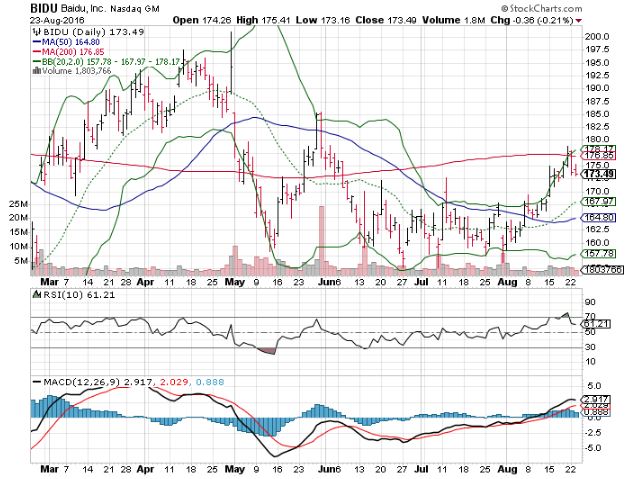 Baidu Stock Quote Classy Bidu Price  Forex Trading