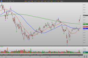 AIG stock chart