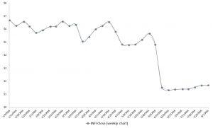 INFI stock, pharma stocks