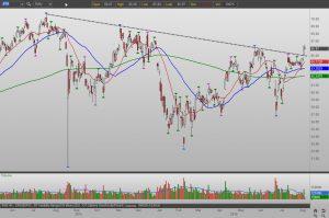 JPMorgan Chase JPM stock chart
