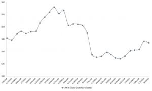JWN stock, retail stocks