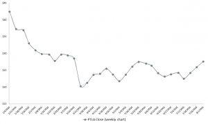 PTLA stock, pharma stocks