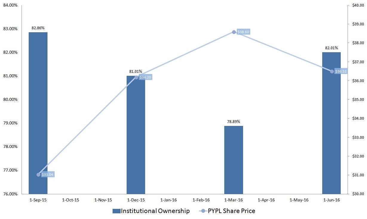PayPal Holdings, Inc. (NASDAQ:PYPL)
