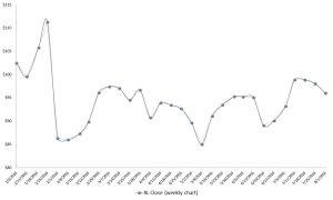 RL stock, retail stocks