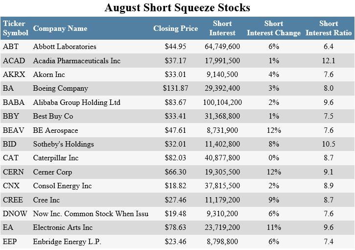 Short-Squeeze-Stocks