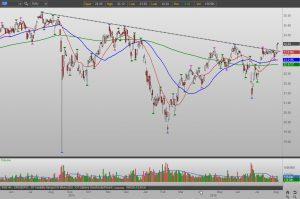 XLF stock chart