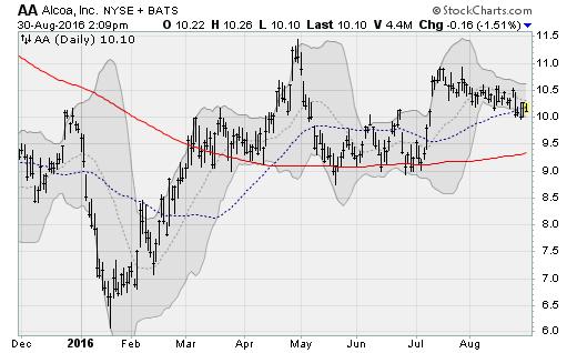 aa-stock