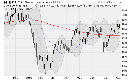 fifth-third-bancorp