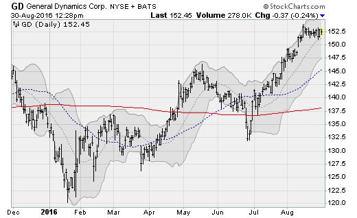 gd-stock