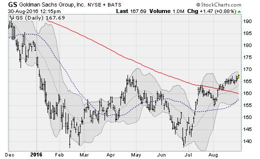 gs-stock